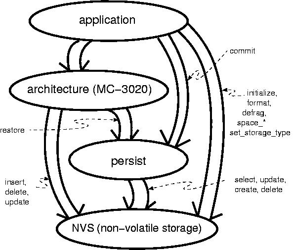 mc-3020 model compiler